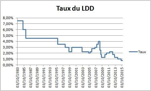 historique taux_livret_developpement_durable_ldd