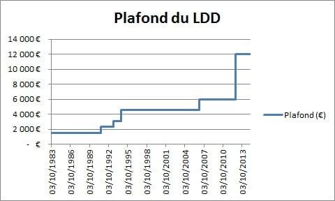livret_developpement_durable-plafond