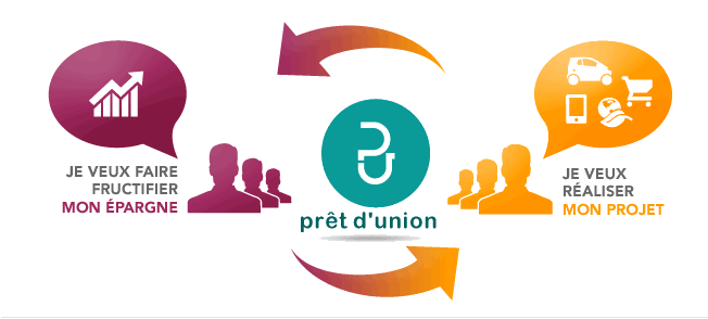 pret union explication